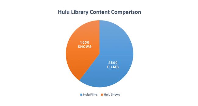 Content Library Comparison