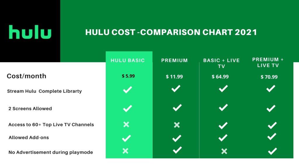 Hulu Cost Comparison Chart